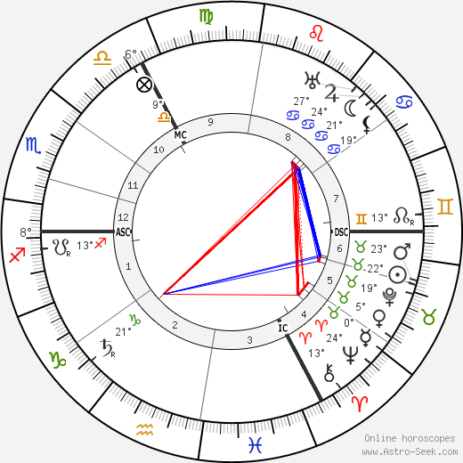 August Vermeylen birth chart, biography, wikipedia 2019, 2020