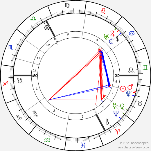 August Vermeylen birth chart, August Vermeylen astro natal horoscope, astrology