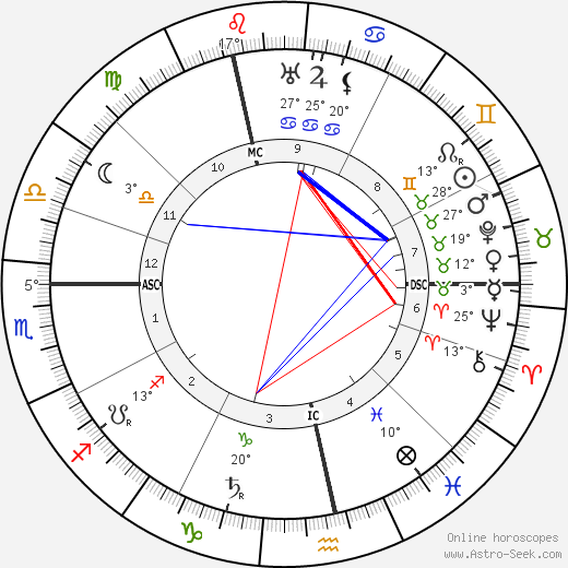 Bertrand Russell birth chart, biography, wikipedia 2017, 2018