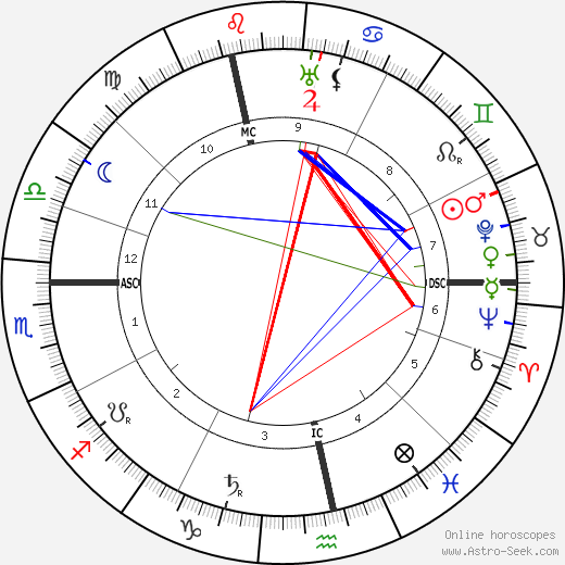 Bertrand Russell astro natal birth chart, Bertrand Russell horoscope, astrology