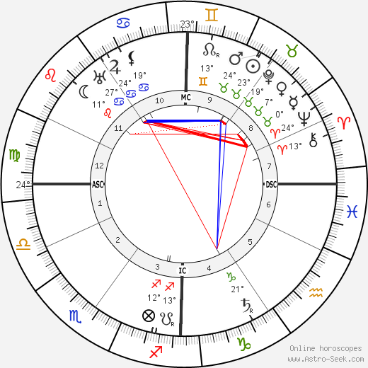 Elia Dalla Costa birth chart, biography, wikipedia 2019, 2020