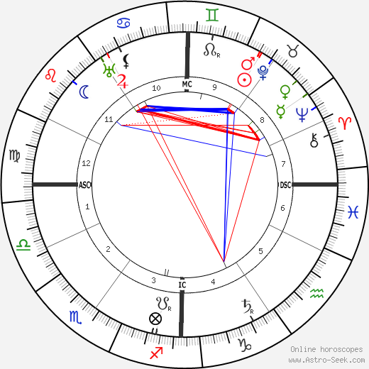 Elia Dalla Costa astro natal birth chart, Elia Dalla Costa horoscope, astrology