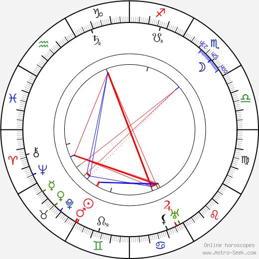 Paul Rehkopf день рождения гороскоп, Paul Rehkopf Натальная карта онлайн