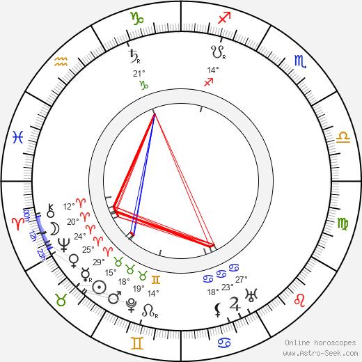 Uuno Taavi Sirelius birth chart, biography, wikipedia 2019, 2020