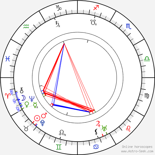 Uuno Taavi Sirelius astro natal birth chart, Uuno Taavi Sirelius horoscope, astrology