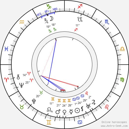Charles Murray birth chart, biography, wikipedia 2019, 2020