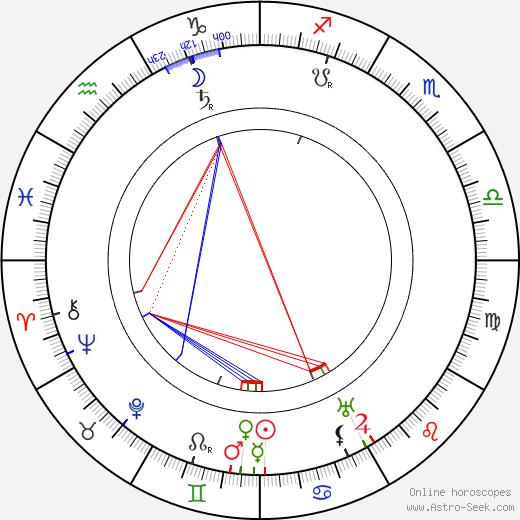 Charles Murray birth chart, Charles Murray astro natal horoscope, astrology