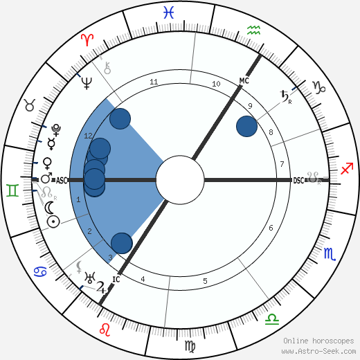 Czarina of Russia Alexandra wikipedia, horoscope, astrology, instagram
