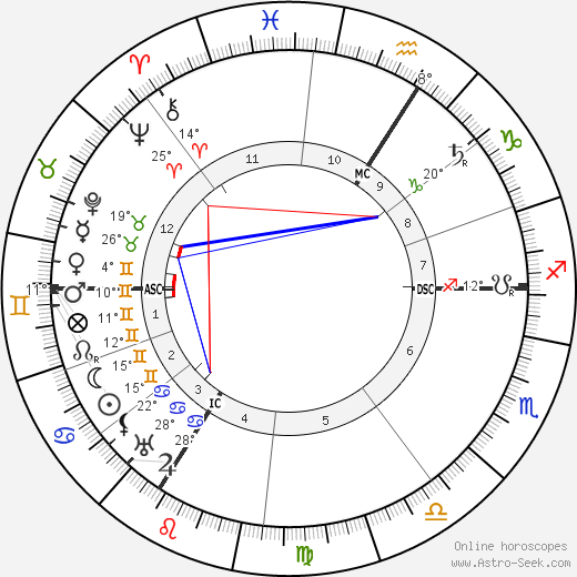 Czarina of Russia Alexandra birth chart, biography, wikipedia 2018, 2019