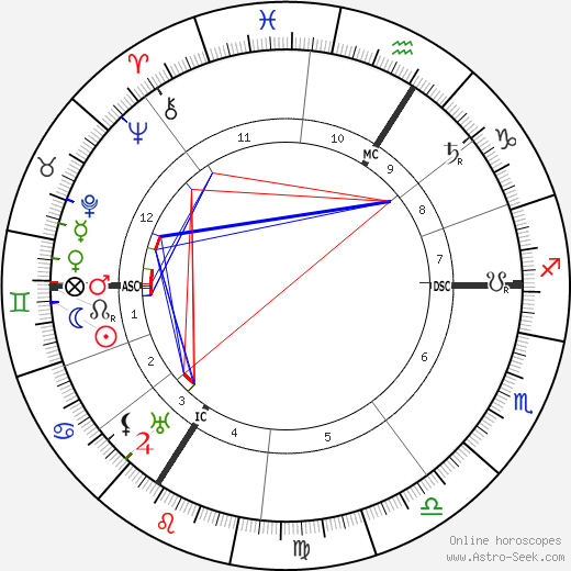 Czarina of Russia Alexandra astro natal birth chart, Czarina of Russia Alexandra horoscope, astrology