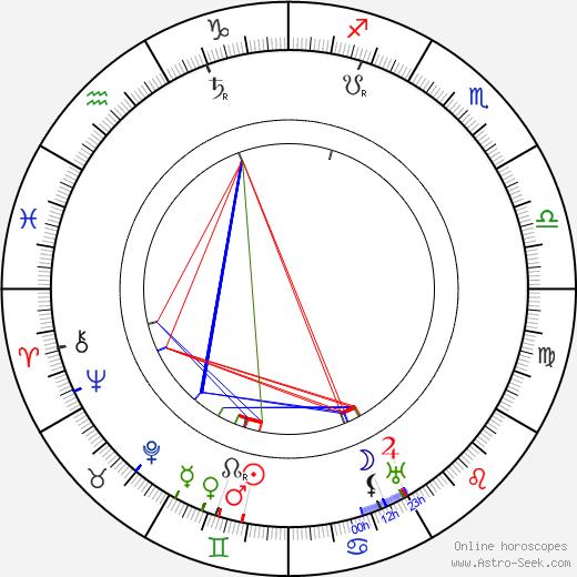 Kote Mardjanishvili astro natal birth chart, Kote Mardjanishvili horoscope, astrology