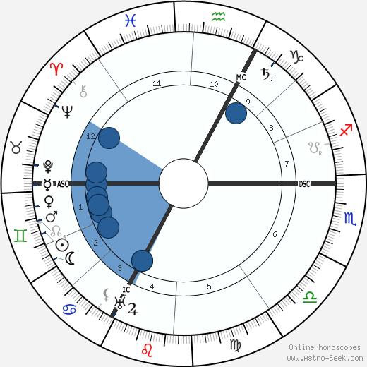 Rodolphe Erlanger wikipedia, horoscope, astrology, instagram