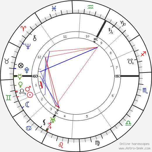 Rodolphe Erlanger день рождения гороскоп, Rodolphe Erlanger Натальная карта онлайн