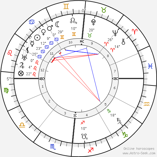 Calvin Coolidge birth chart, biography, wikipedia 2018, 2019
