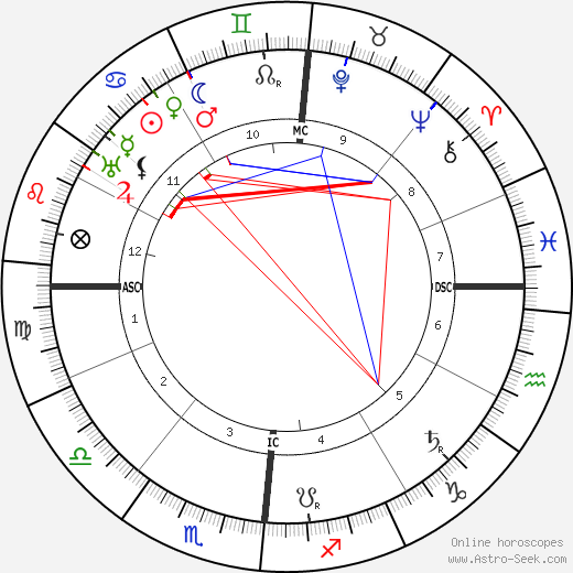 Calvin Coolidge astro natal birth chart, Calvin Coolidge horoscope, astrology