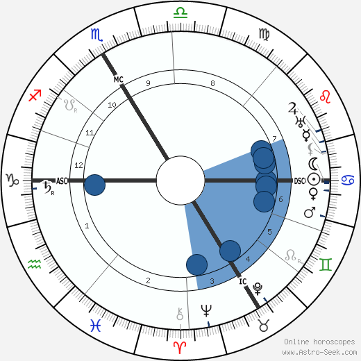 Édouard Herriot wikipedia, horoscope, astrology, instagram