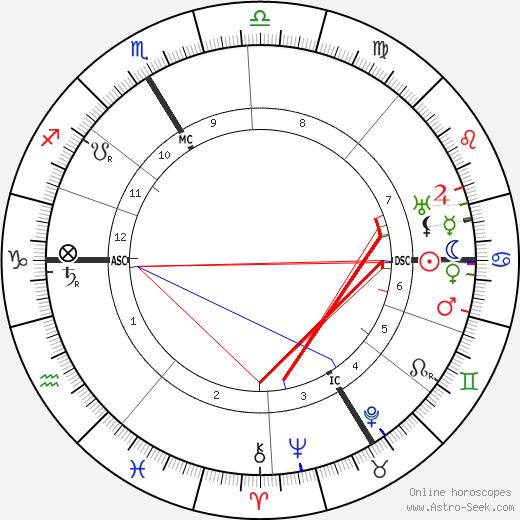 Édouard Herriot tema natale, oroscopo, Édouard Herriot oroscopi gratuiti, astrologia