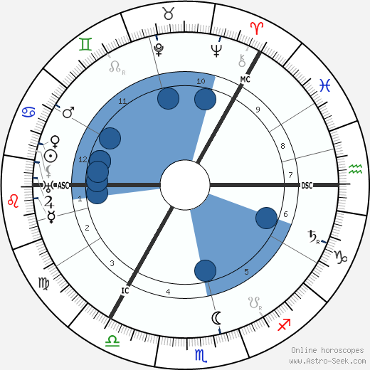 Roald Amundsen wikipedia, horoscope, astrology, instagram