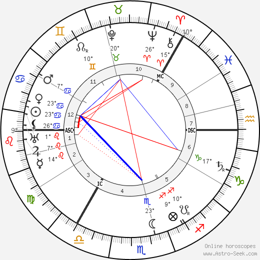 Roald Amundsen birth chart, biography, wikipedia 2018, 2019