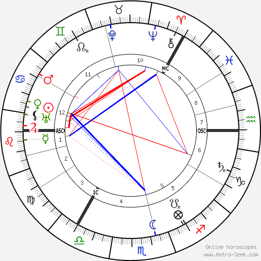 Руаль Амундсен Roald Amundsen день рождения гороскоп, Roald Amundsen Натальная карта онлайн