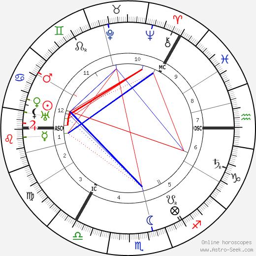 Roald Amundsen astro natal birth chart, Roald Amundsen horoscope, astrology