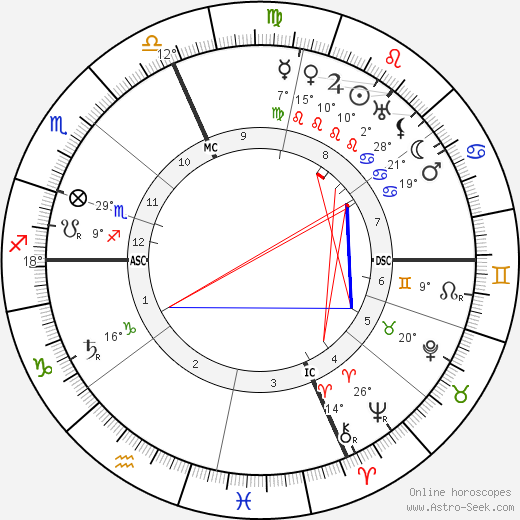 Anne Osmont birth chart, biography, wikipedia 2019, 2020