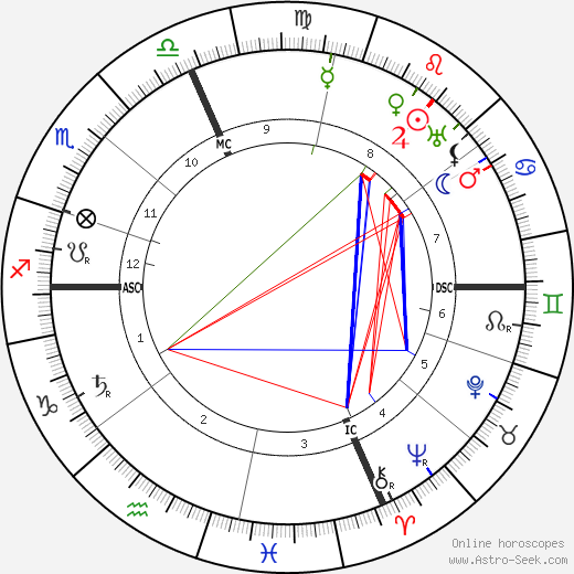 Anne Osmont birth chart, Anne Osmont astro natal horoscope, astrology