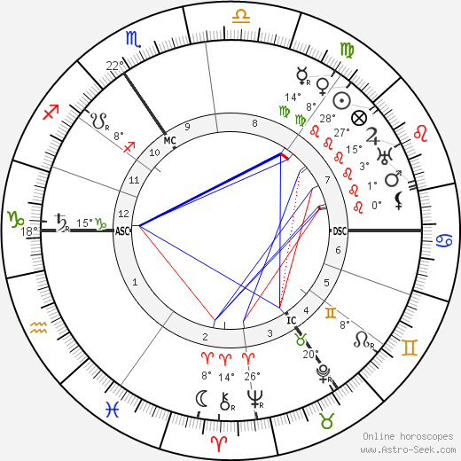 Aubrey Beardsley birth chart, biography, wikipedia 2018, 2019