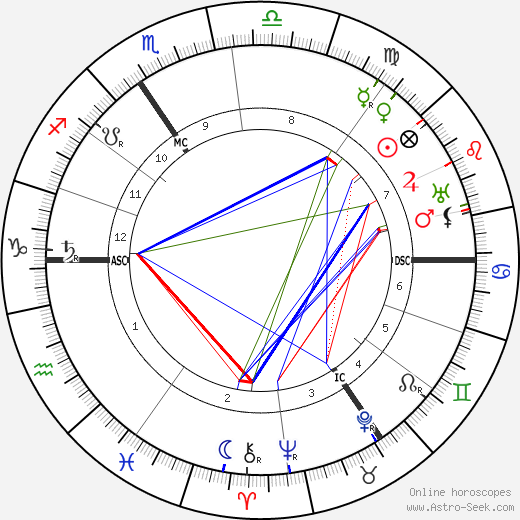 Aubrey Beardsley astro natal birth chart, Aubrey Beardsley horoscope, astrology