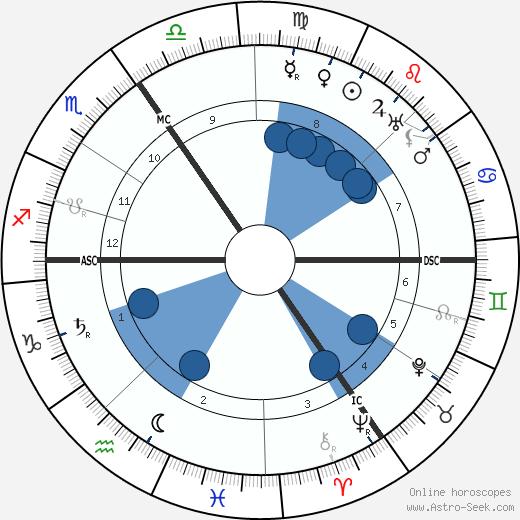 Charles Bigham wikipedia, horoscope, astrology, instagram