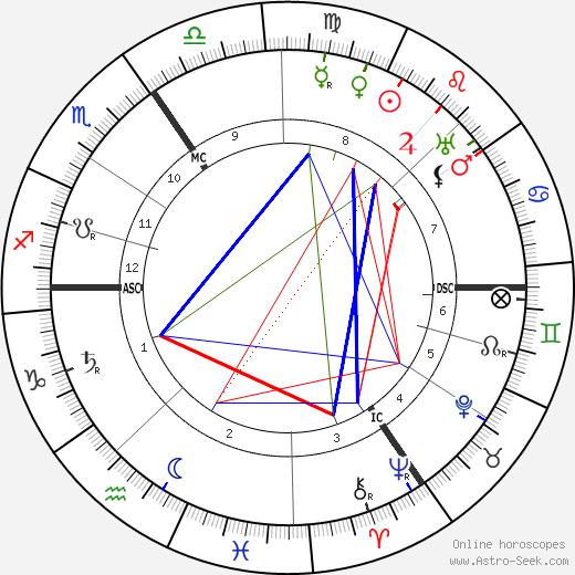 Charles Bigham tema natale, oroscopo, Charles Bigham oroscopi gratuiti, astrologia