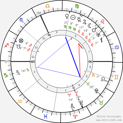 Edith McCormich birth chart, biography, wikipedia 2018, 2019