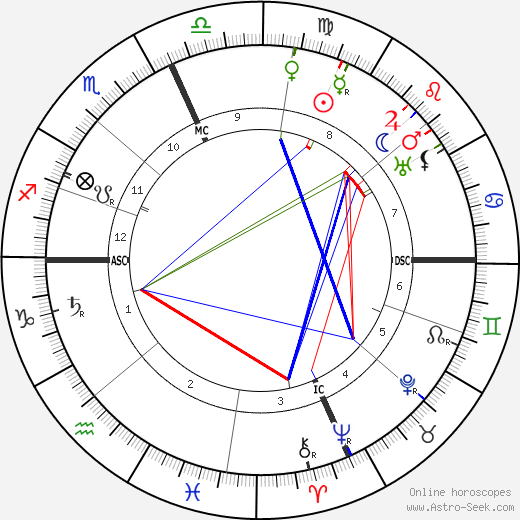 Edith McCormich astro natal birth chart, Edith McCormich horoscope, astrology