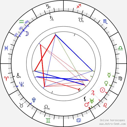 Hugo Bettauer astro natal birth chart, Hugo Bettauer horoscope, astrology