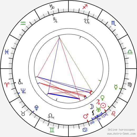 King Haakon VII astro natal birth chart, King Haakon VII horoscope, astrology