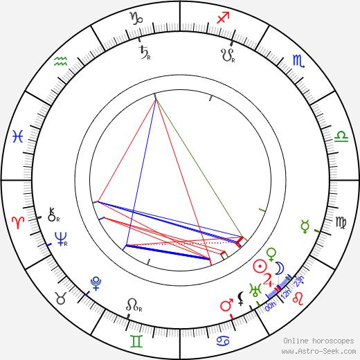 Ludvík Očenášek astro natal birth chart, Ludvík Očenášek horoscope, astrology