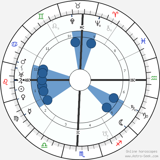 Sri Aurobindo wikipedia, horoscope, astrology, instagram