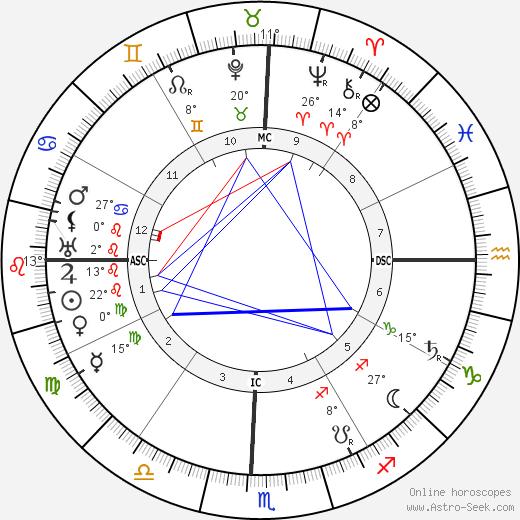 Sri Aurobindo birth chart, biography, wikipedia 2018, 2019