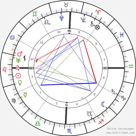 Sri Aurobindo astro natal birth chart, Sri Aurobindo horoscope, astrology