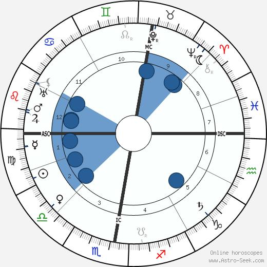 Heinrich Daath wikipedia, horoscope, astrology, instagram