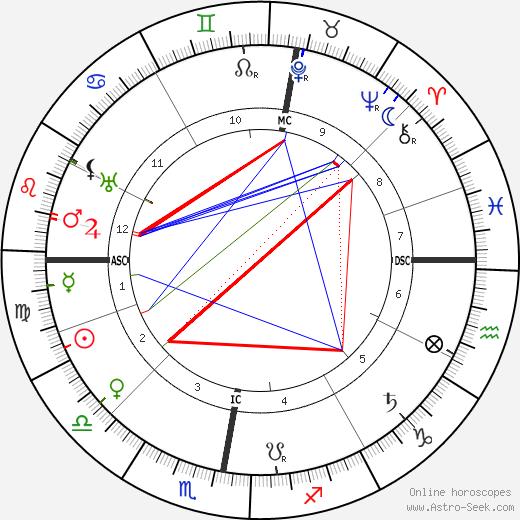 Heinrich Daath день рождения гороскоп, Heinrich Daath Натальная карта онлайн