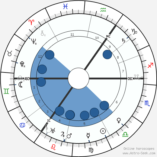 Henry Siedentopf wikipedia, horoscope, astrology, instagram