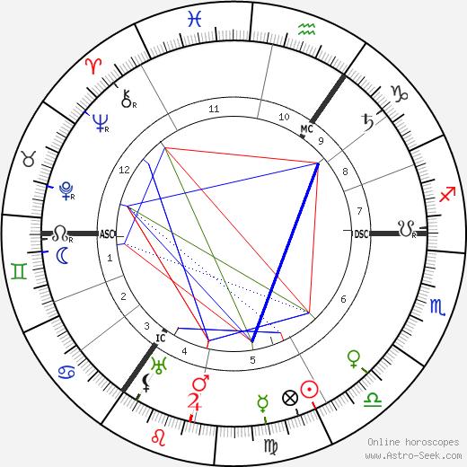 Henry Siedentopf astro natal birth chart, Henry Siedentopf horoscope, astrology