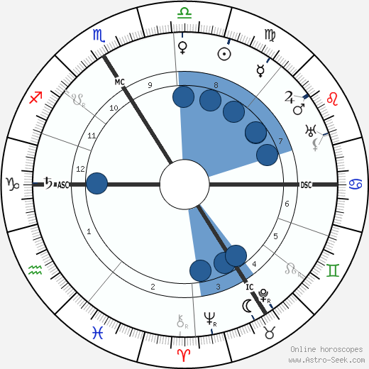 Maurice Gamelin horoscope, astrology, sign, zodiac, date of birth, instagram