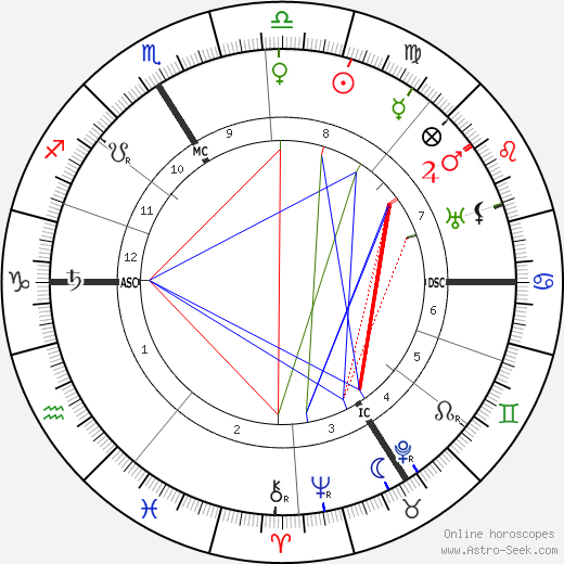 Maurice Gamelin astro natal birth chart, Maurice Gamelin horoscope, astrology
