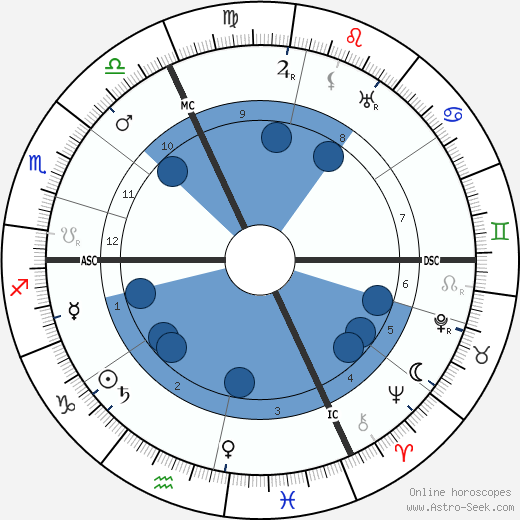 Adolph Zukor horoscope, astrology, sign, zodiac, date of birth, instagram