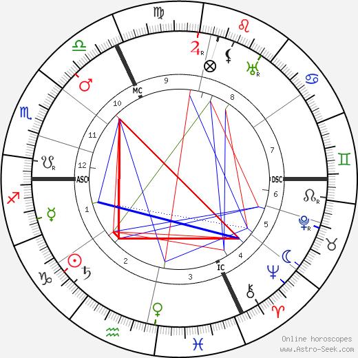 Adolph Zukor birth chart, Adolph Zukor astro natal horoscope, astrology