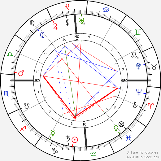 Alfred von Bary birth chart, Alfred von Bary astro natal horoscope, astrology