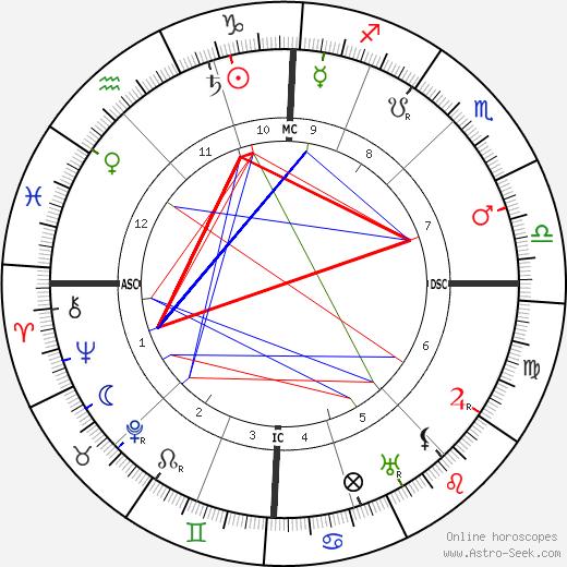 Charles Péguy tema natale, oroscopo, Charles Péguy oroscopi gratuiti, astrologia
