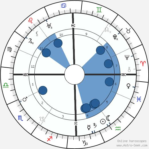 Colette wikipedia, horoscope, astrology, instagram